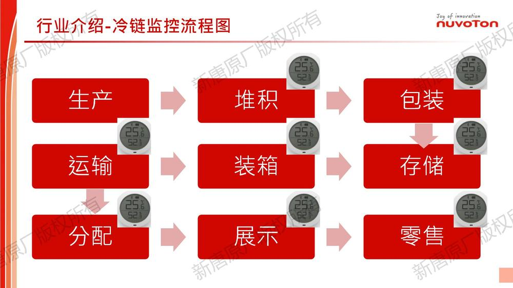 Cold Chain Application For Sales_Share_02.jpg
