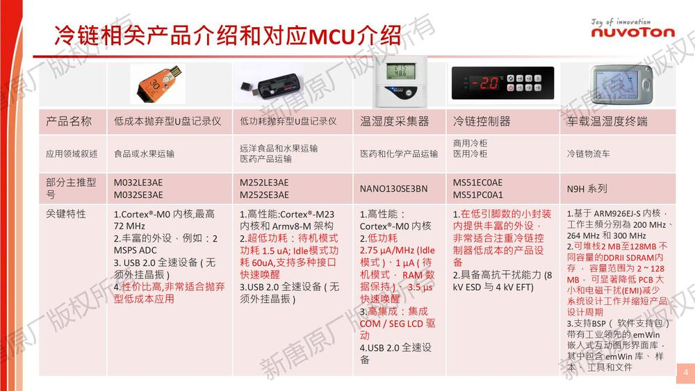Cold Chain Application For Sales_Share_04.jpg